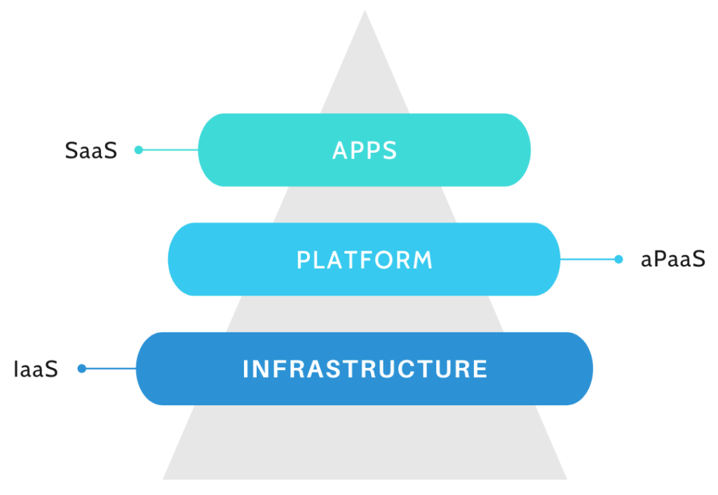 Triangle showing hierarchy of  cloud services