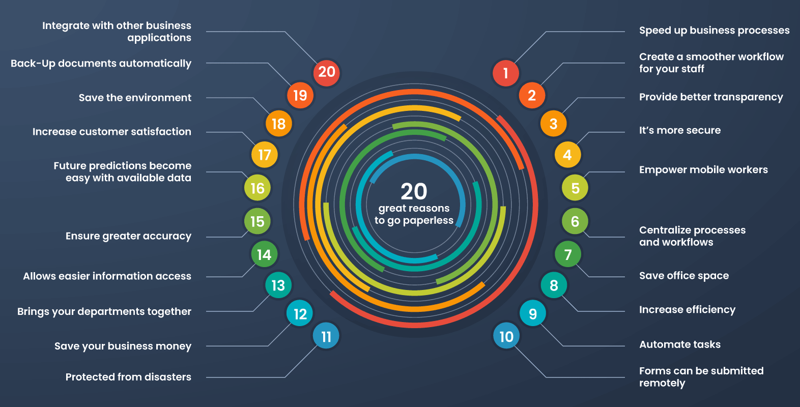 20 great reasons to go paperless