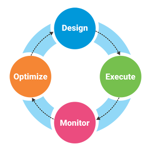 Business Process Life Cycle Process