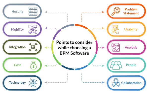 Points to consider while choosing a BPM Software