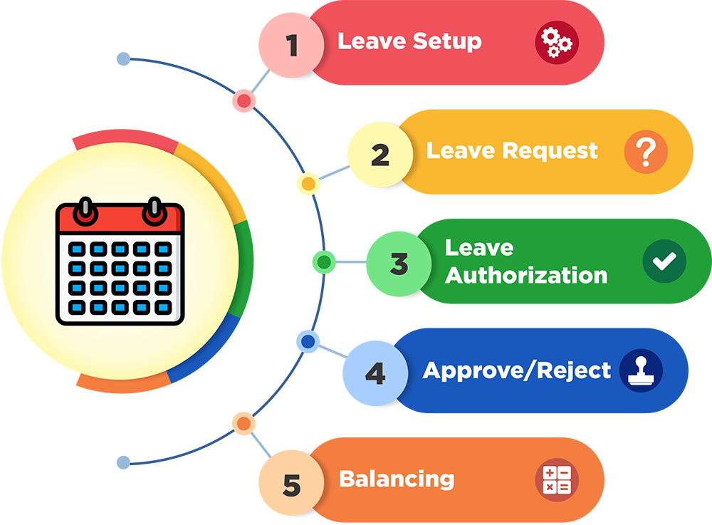 Leave management infographic