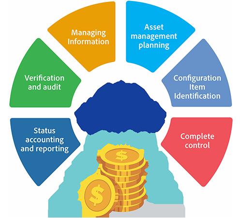 Asset Management infographic