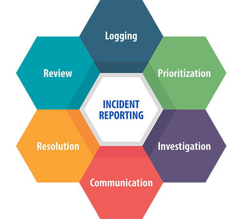 Incident Reporting Infographic