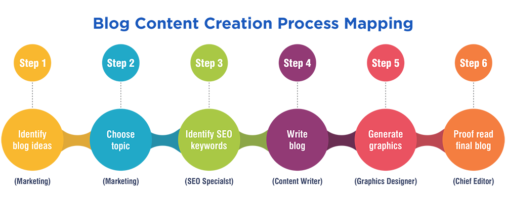 Blog Content Creation Process Mapping