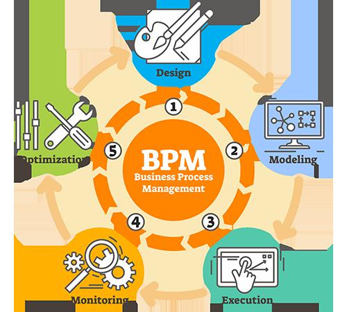 BPM cycle