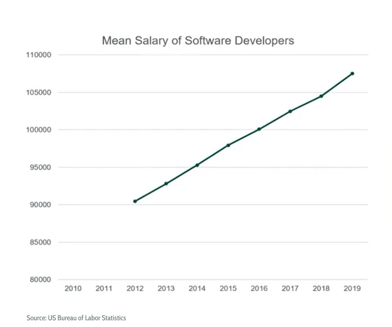 Mean salary of software developers