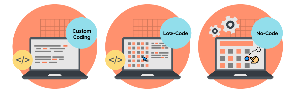 traditional coding vs low-code vs no-code