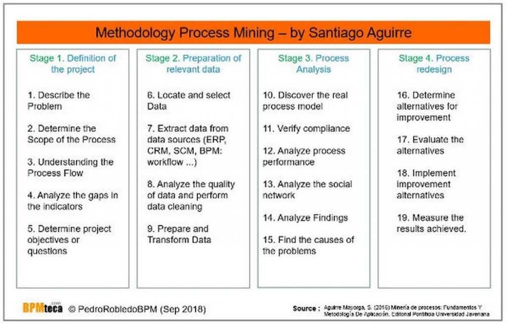 Process Mining methodology