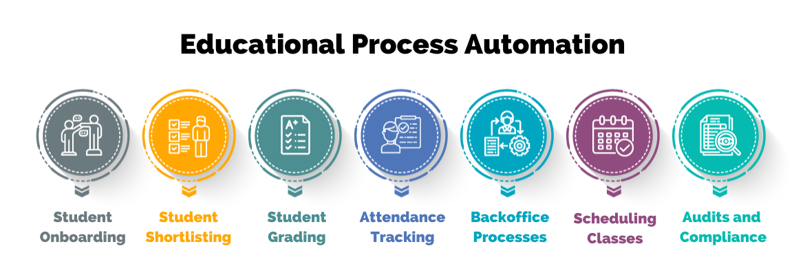 Educational Process Automation
