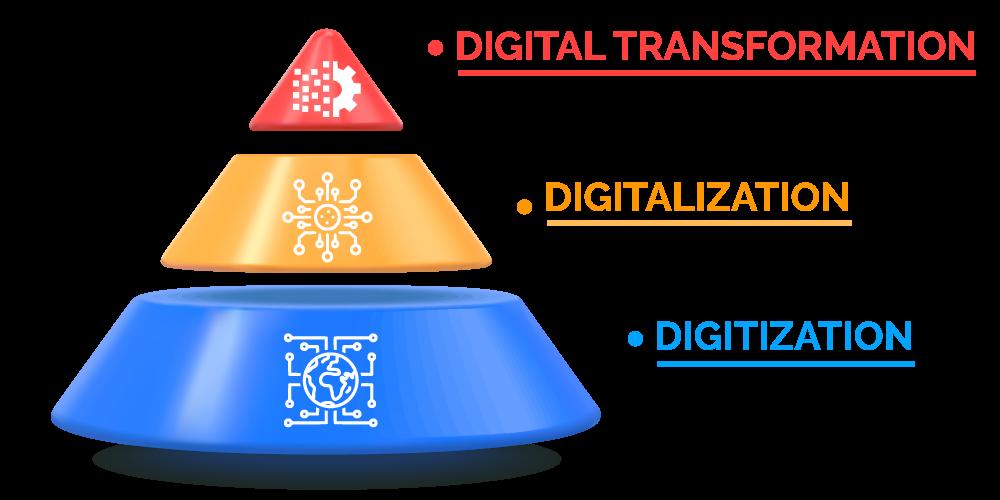 Digitization vs Digital Transformation