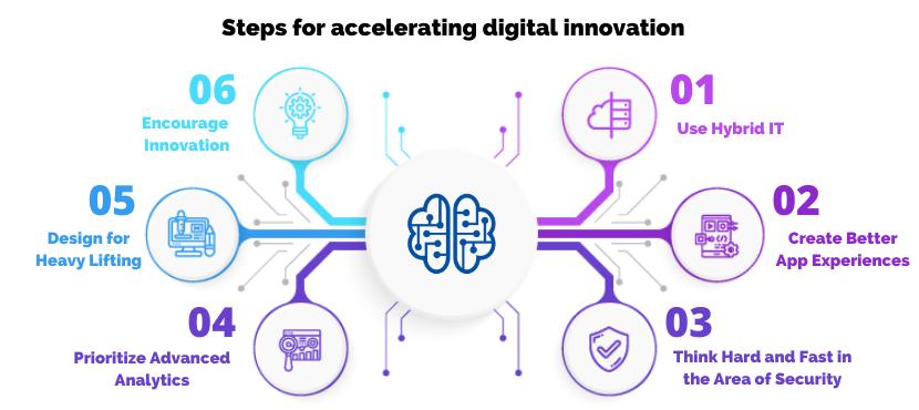 Steps to accelerate digital innovation