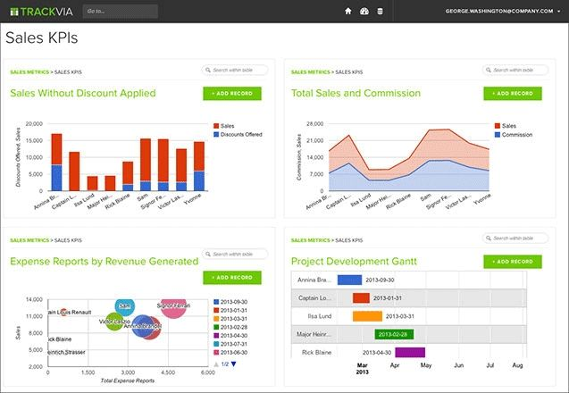 Trackvia Dashboard - The Top 10 Digital Process Automation (DPA) Tools