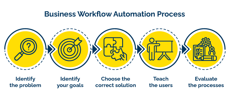 business workflow automation process