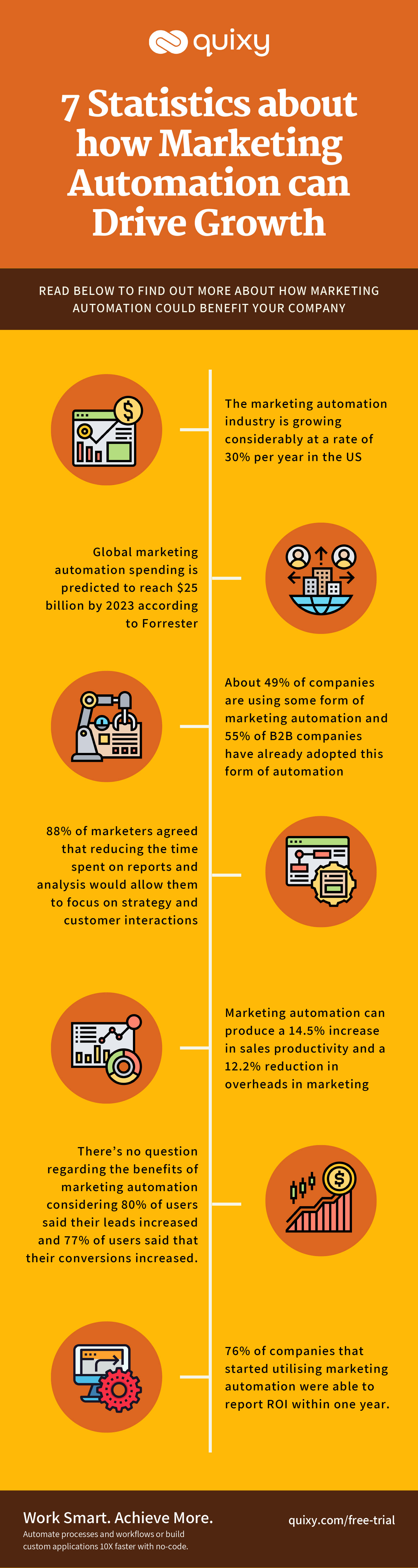 7 Statistics about how Marketing Automation can Drive Growth