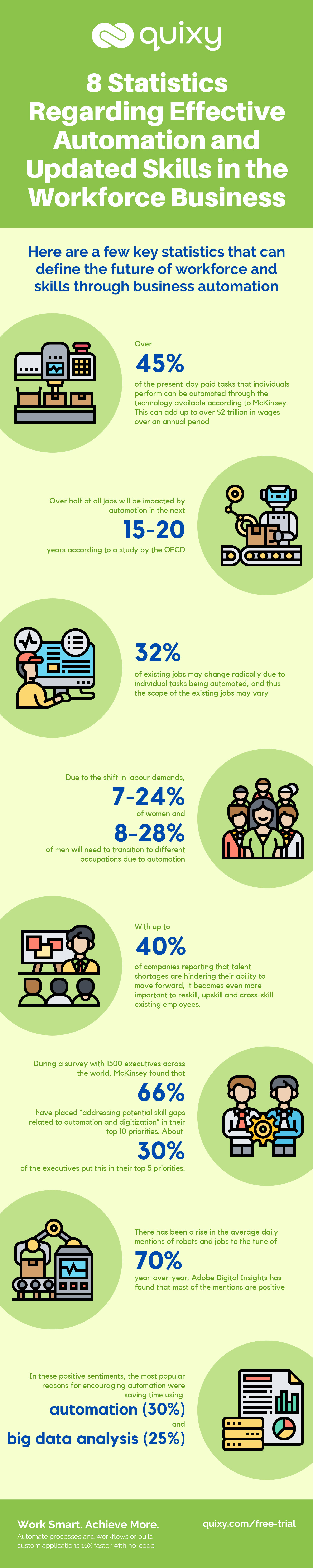 8 Statistics Regarding Effective Automation and Updated Skills in the Workforce