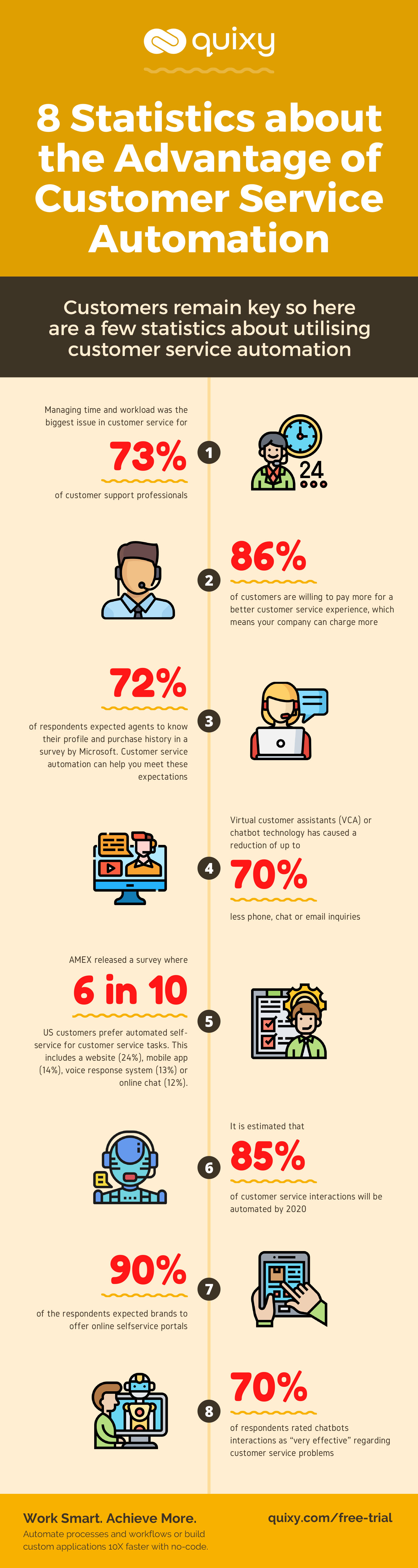 8 Statistics about the Advantage of Customer Service Automation