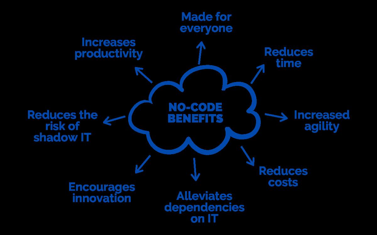 Benefits of no-code