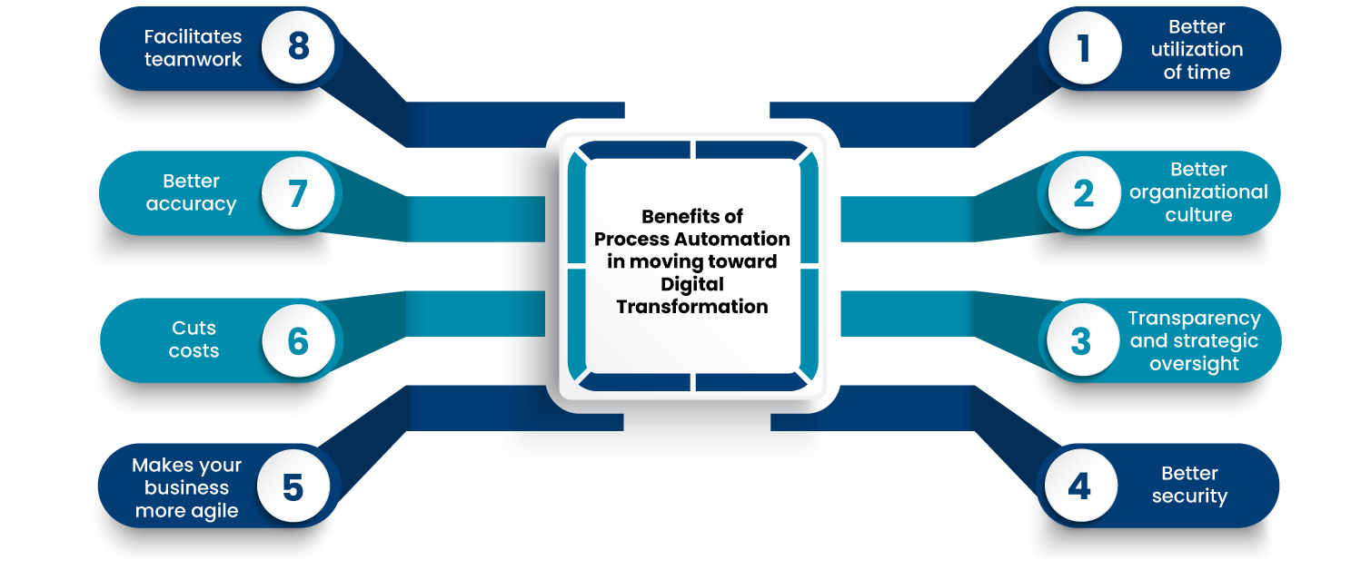 Benefits of Process Automation in moving toward Digital Transformation