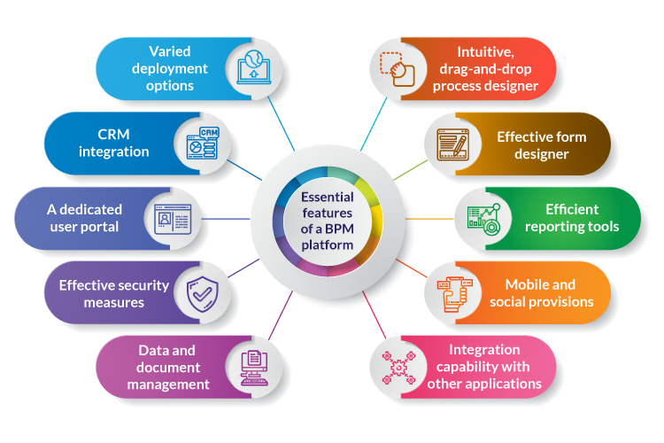 Essential features of a BPM platform