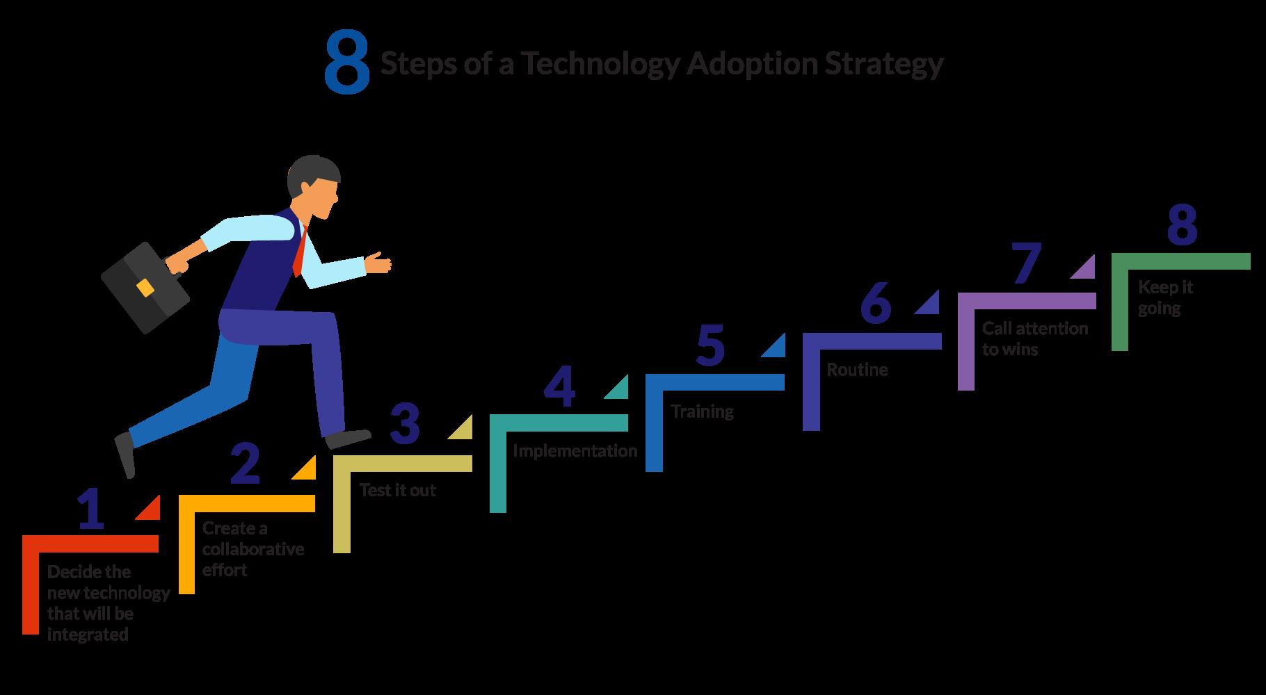 Steps of a technology adoption strategy