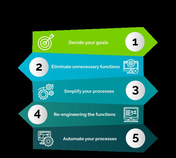 steps to undergo successful digital modernizatio