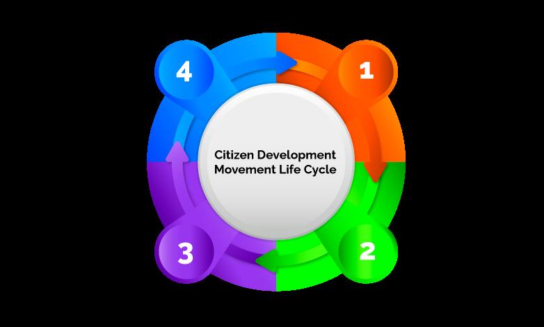 Citizen Development Movement Life Cycle