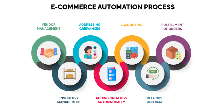e-commerce automation process
