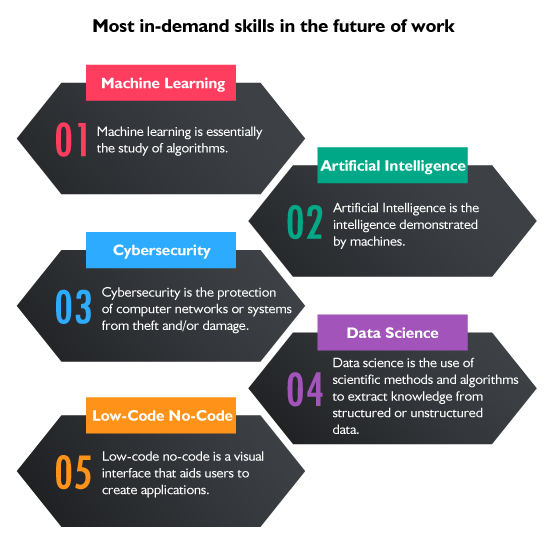 most in-demand skills in the future of work