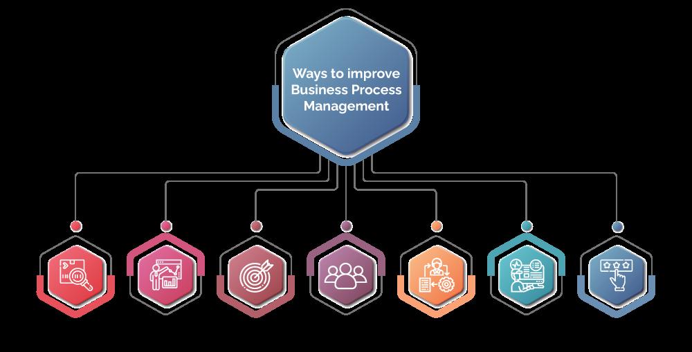 ways to improve Business Process Management