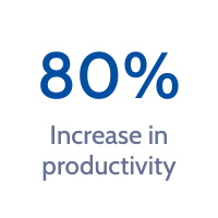 80% increase in productivity
