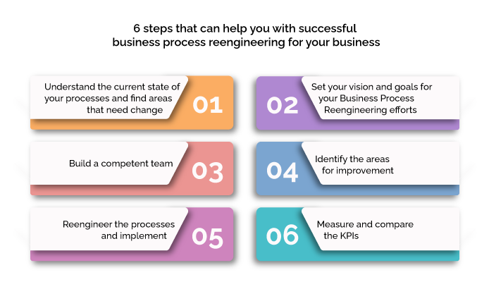6 steps that can help you with successful business process reengineering for your business