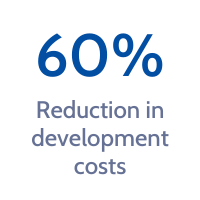 60 plus reduction in development costs