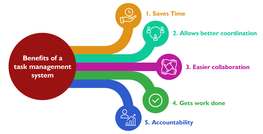 Benefits of task management system