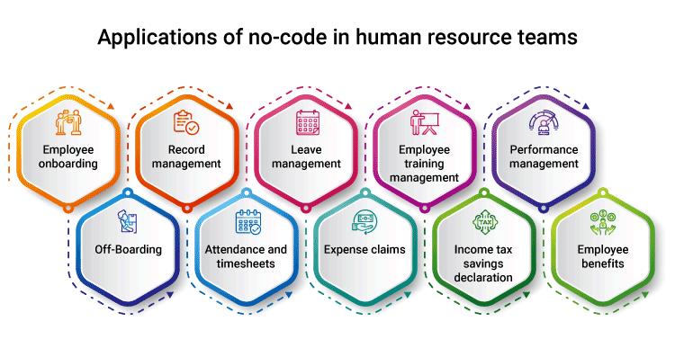 Applications of no-code in human resource teams