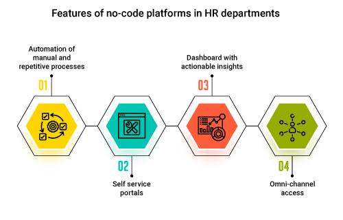 Features of no-code platforms in HR departments