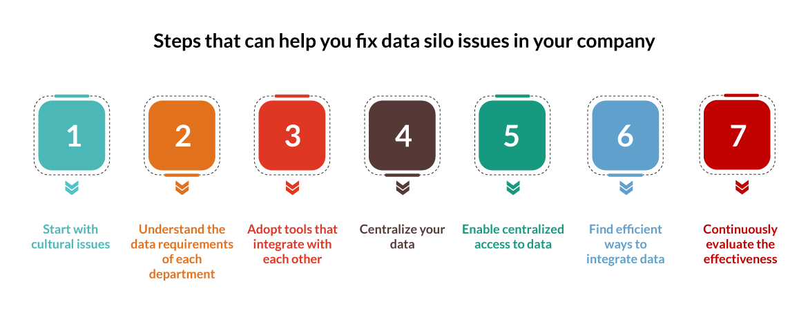 steps that can help you fix data silo issues in your company