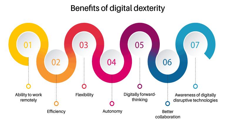 benefits of digital dexterity