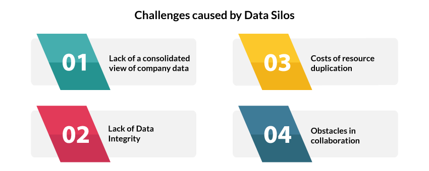Challenges caused by data silos