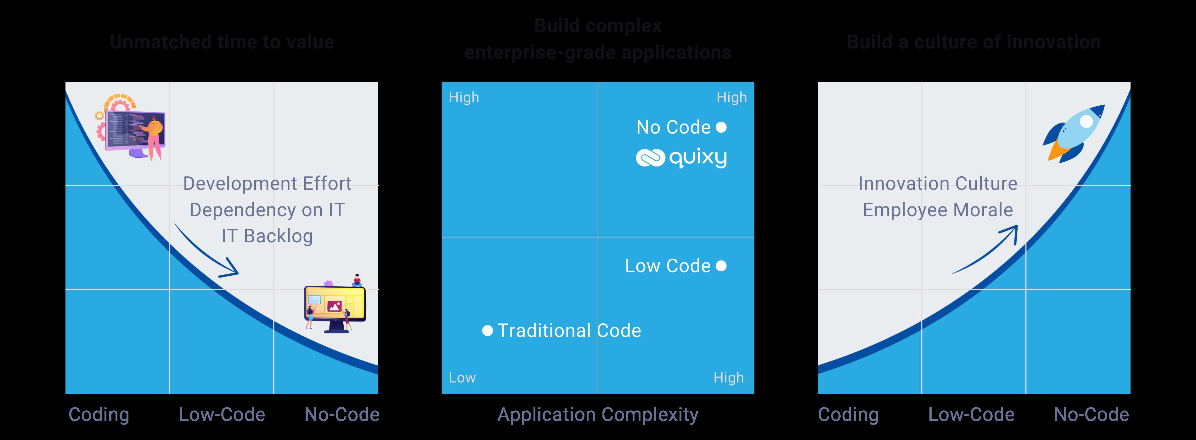 Coding vs Low-code vs No-code