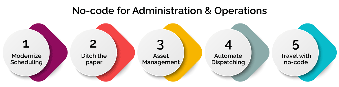 No-Code for Administration and Operations