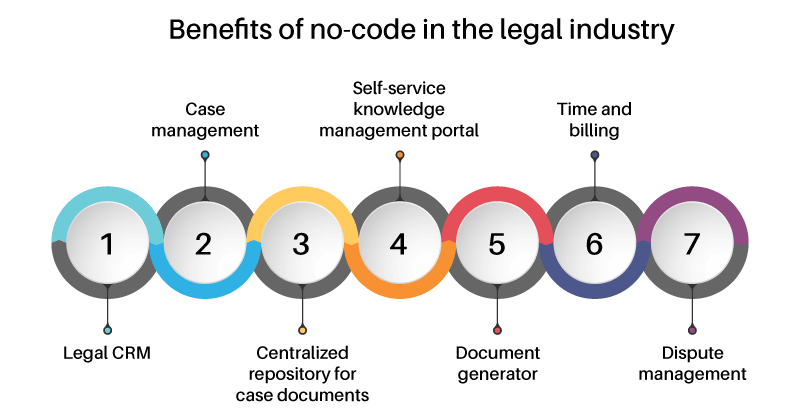 benefits of no-code in the legal industry