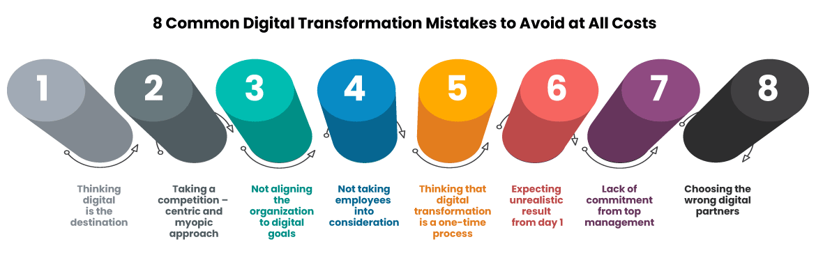 8 Common Digital Transformation Mistakes to Avoid at All Costs