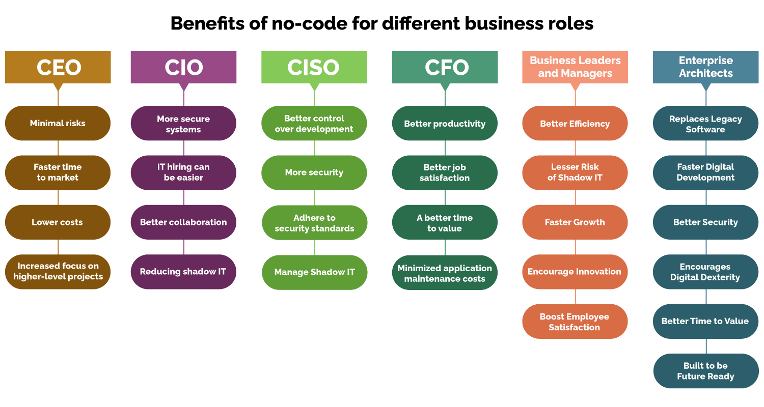 Benefits of no-code for different business roles