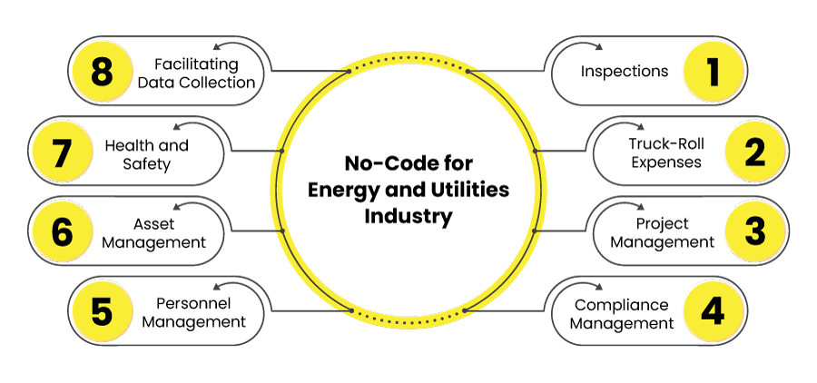 No-Code for Energy and Utilities Industry