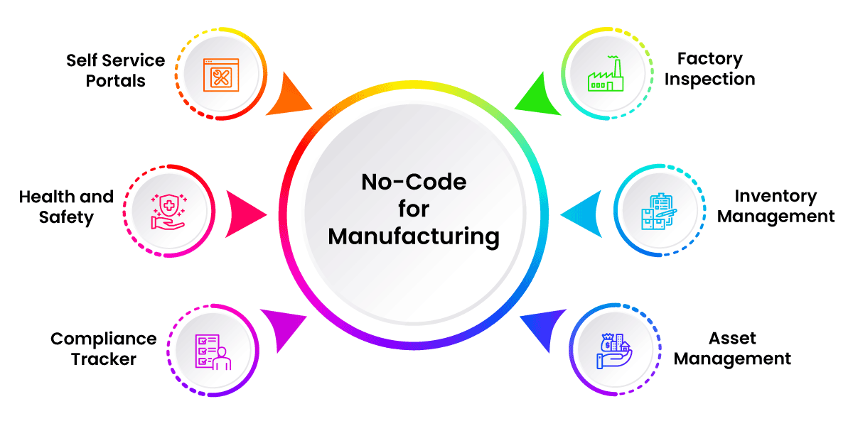 No-Code for Manufacturing