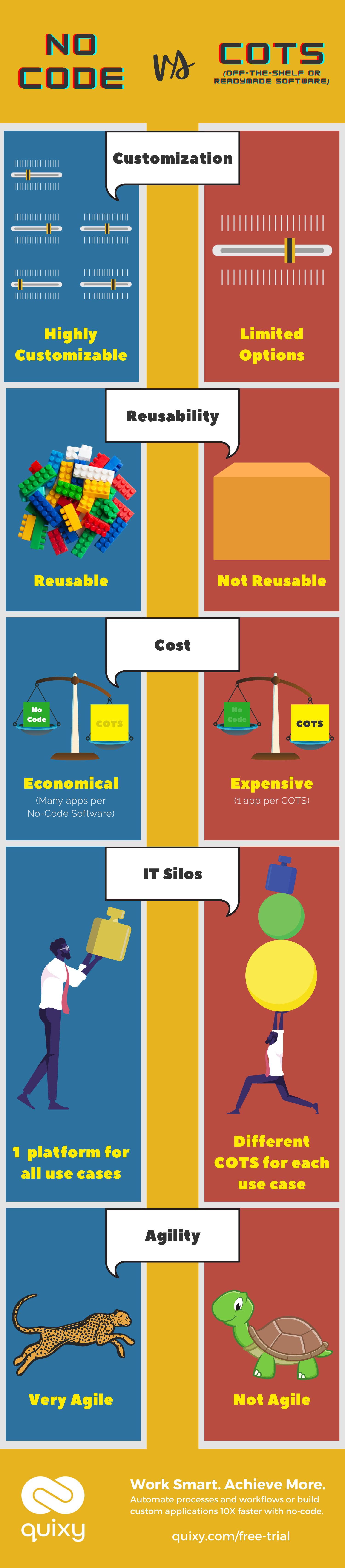 No-Code vs COTS Infographic