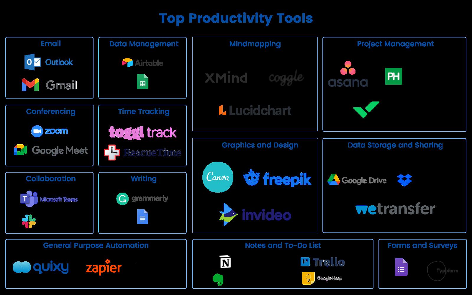 Top Productivity Tools