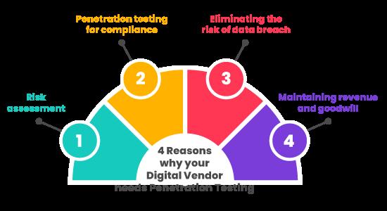 4 Reasons why your Digital Vendor needs Penetration Testing