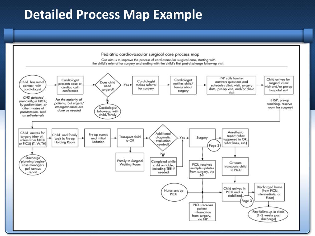 Detailed Process Map