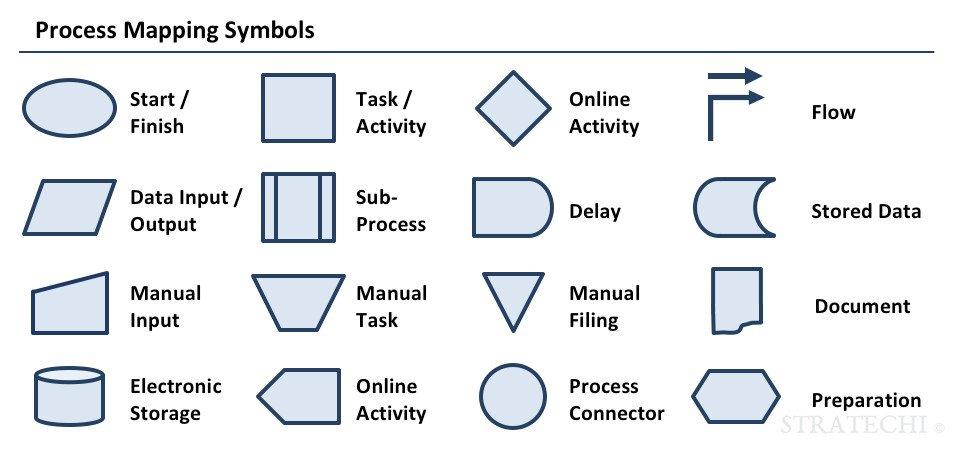Process Mapping Symbols